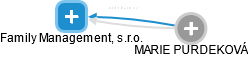 Family Management, s.r.o. - náhled vizuálního zobrazení vztahů obchodního rejstříku