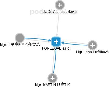 Advokátní kancelář Luštík, Luštíková, Ježková, Micáková s.r.o. - náhled vizuálního zobrazení vztahů obchodního rejstříku