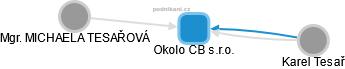 Okolo CB s.r.o. - náhled vizuálního zobrazení vztahů obchodního rejstříku