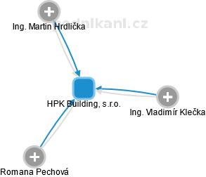 HPK Building, s.r.o. - náhled vizuálního zobrazení vztahů obchodního rejstříku