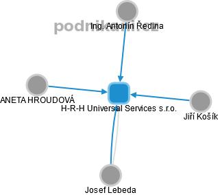 H-R-H Universal Services s.r.o. - náhled vizuálního zobrazení vztahů obchodního rejstříku