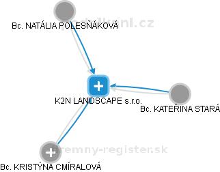 K2N landscape architects s.r.o. - náhled vizuálního zobrazení vztahů obchodního rejstříku