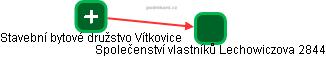 Společenství vlastníků Lechowiczova 2844 - náhled vizuálního zobrazení vztahů obchodního rejstříku