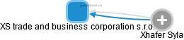 XS trade and business corporation s.r.o. - náhled vizuálního zobrazení vztahů obchodního rejstříku