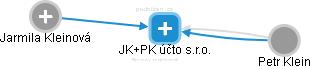 JK+PK účto s.r.o. - náhled vizuálního zobrazení vztahů obchodního rejstříku