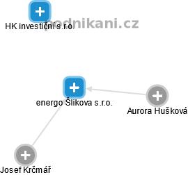 energo Šlikova s.r.o. - náhled vizuálního zobrazení vztahů obchodního rejstříku