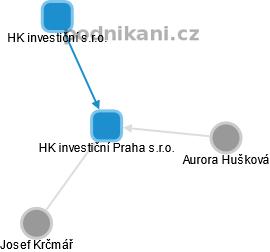 HK investiční Praha s.r.o. - náhled vizuálního zobrazení vztahů obchodního rejstříku