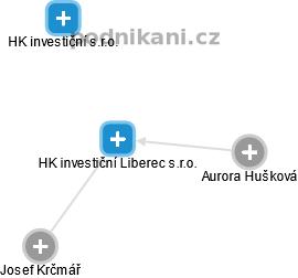 HK investiční Liberec s.r.o. - náhled vizuálního zobrazení vztahů obchodního rejstříku
