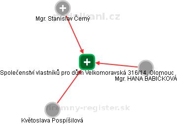 Společenství vlastníků pro dům Velkomoravská 316/14, Olomouc - náhled vizuálního zobrazení vztahů obchodního rejstříku