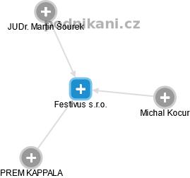 Festivus s.r.o. - náhled vizuálního zobrazení vztahů obchodního rejstříku