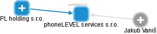 phoneLEVEL services s.r.o. - náhled vizuálního zobrazení vztahů obchodního rejstříku