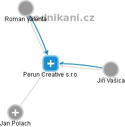 Perun Creative s.r.o. - náhled vizuálního zobrazení vztahů obchodního rejstříku