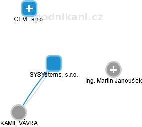 SYSYstems, s.r.o. - náhled vizuálního zobrazení vztahů obchodního rejstříku