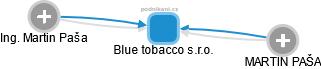 Blue tobacco s.r.o. - náhled vizuálního zobrazení vztahů obchodního rejstříku