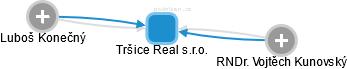 Tršice Real s.r.o. - náhled vizuálního zobrazení vztahů obchodního rejstříku