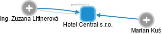 Hotel Central s.r.o. - náhled vizuálního zobrazení vztahů obchodního rejstříku