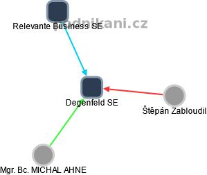 Degenfeld SE - náhled vizuálního zobrazení vztahů obchodního rejstříku