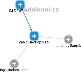 ZeRo Develop s.r.o. - náhled vizuálního zobrazení vztahů obchodního rejstříku