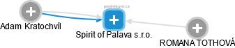 Spirit of Palava s.r.o. - obrázek vizuálního zobrazení vztahů obchodního rejstříku
