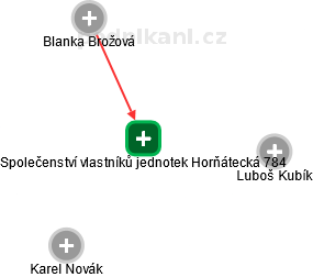 Společenství vlastníků jednotek Horňátecká 784 - obrázek vizuálního zobrazení vztahů obchodního rejstříku