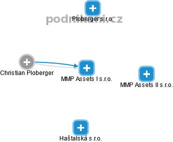 MMP Assets I s.r.o. - náhled vizuálního zobrazení vztahů obchodního rejstříku