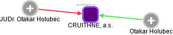 CRUITHNE, a.s. - obrázek vizuálního zobrazení vztahů obchodního rejstříku