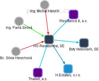 BISCAYNE, SE - náhled vizuálního zobrazení vztahů obchodního rejstříku