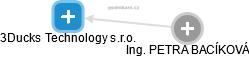 3Ducks Technology s.r.o. - náhled vizuálního zobrazení vztahů obchodního rejstříku