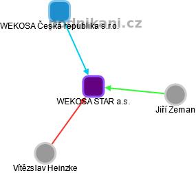 WEKOSA STAR a.s. - náhled vizuálního zobrazení vztahů obchodního rejstříku