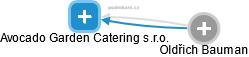 Avocado Garden Catering s.r.o. - obrázek vizuálního zobrazení vztahů obchodního rejstříku