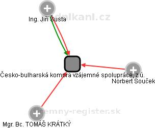 Česko-bulharská komora vzájemné spolupráce, z.ú. - náhled vizuálního zobrazení vztahů obchodního rejstříku