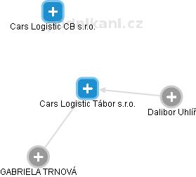 Cars Logistic Tábor s.r.o. - náhled vizuálního zobrazení vztahů obchodního rejstříku