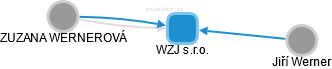 WZJ s.r.o. - obrázek vizuálního zobrazení vztahů obchodního rejstříku