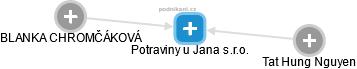 Potraviny u Jana s.r.o. - obrázek vizuálního zobrazení vztahů obchodního rejstříku