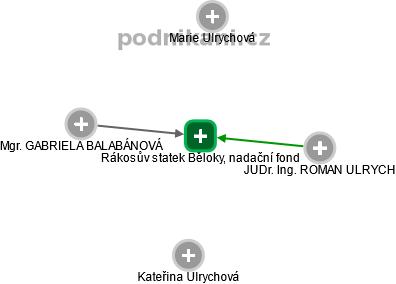 Rákosův statek Běloky, nadační fond - obrázek vizuálního zobrazení vztahů obchodního rejstříku