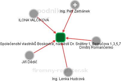 Společenství vlastníků Boskovice, náměstí Dr. Snětiny 1, Bezručova 1,3,5,7 - náhled vizuálního zobrazení vztahů obchodního rejstříku
