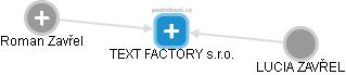 TEXT FACTORY s.r.o. - obrázek vizuálního zobrazení vztahů obchodního rejstříku