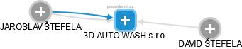 3D AUTO WASH s.r.o. - náhled vizuálního zobrazení vztahů obchodního rejstříku