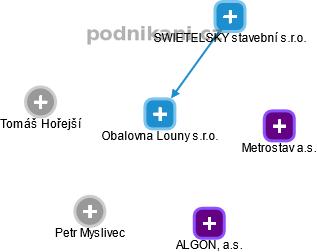 Obalovna Louny s.r.o. - náhled vizuálního zobrazení vztahů obchodního rejstříku