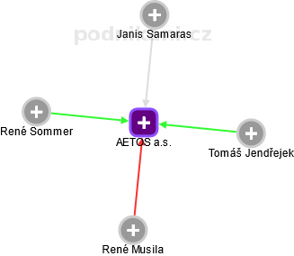 AETOS a.s. - náhled vizuálního zobrazení vztahů obchodního rejstříku