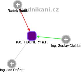 KASI FOUNDRY a.s. - náhled vizuálního zobrazení vztahů obchodního rejstříku