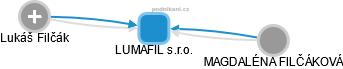 LUMAFIL s.r.o. - obrázek vizuálního zobrazení vztahů obchodního rejstříku