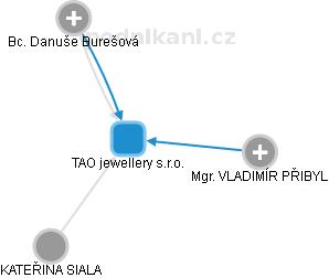TAO jewellery s.r.o. - obrázek vizuálního zobrazení vztahů obchodního rejstříku