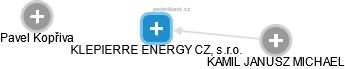 KLEPIERRE ENERGY CZ, s.r.o. - náhled vizuálního zobrazení vztahů obchodního rejstříku