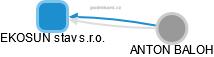 EKOSUN stav s.r.o. - obrázek vizuálního zobrazení vztahů obchodního rejstříku
