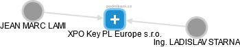 XPO Key PL Europe s.r.o. - náhled vizuálního zobrazení vztahů obchodního rejstříku