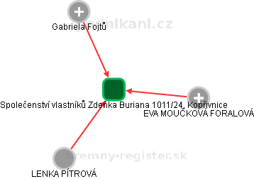 Společenství vlastníků Zdeňka Buriana 1011/24, Kopřivnice - náhled vizuálního zobrazení vztahů obchodního rejstříku