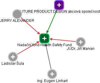 Nadační fond TSF - náhled vizuálního zobrazení vztahů obchodního rejstříku