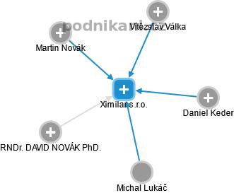 Ximilar s.r.o. - obrázek vizuálního zobrazení vztahů obchodního rejstříku