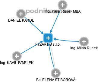 FYZARTIS s.r.o. - náhled vizuálního zobrazení vztahů obchodního rejstříku